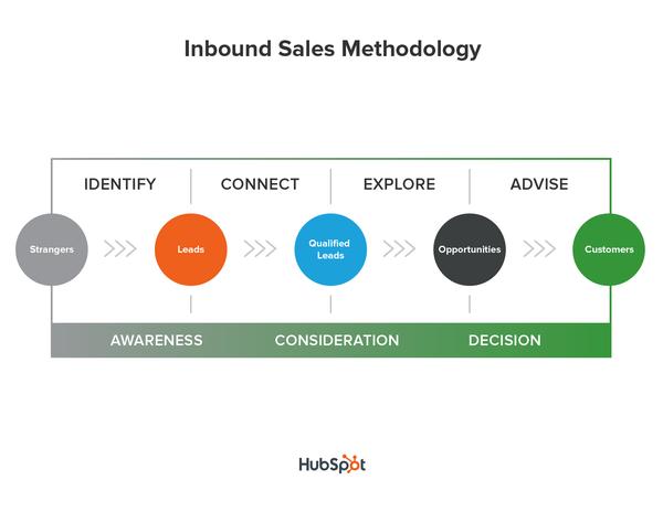 final-sales-methodology-compressed.png