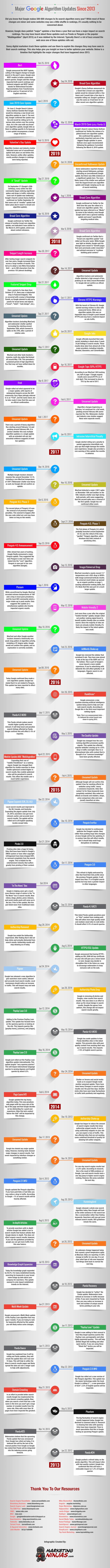 Major Google Algorithm Updates Since 2013 [Infographic] Image