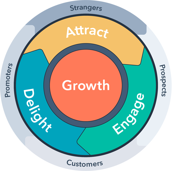 Funnel vs. Flywheel: What's the Difference? Flywheel Image